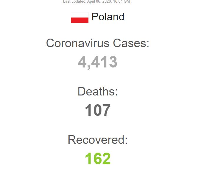 Коронавирус в Польше. Статистика