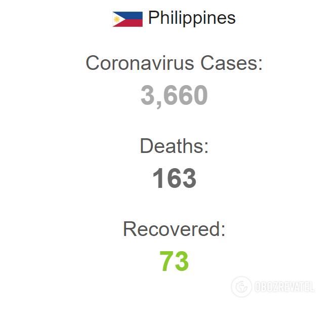 Коронавірус на Філіппінах