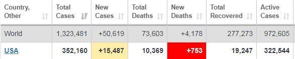 Коронавирус движется к пику: статистика по миру и Украине на 6 апреля. Постоянно обновляется