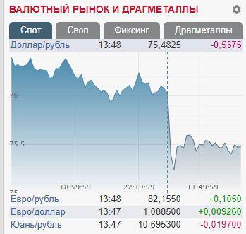 В России резко изменилась стоимость рубля