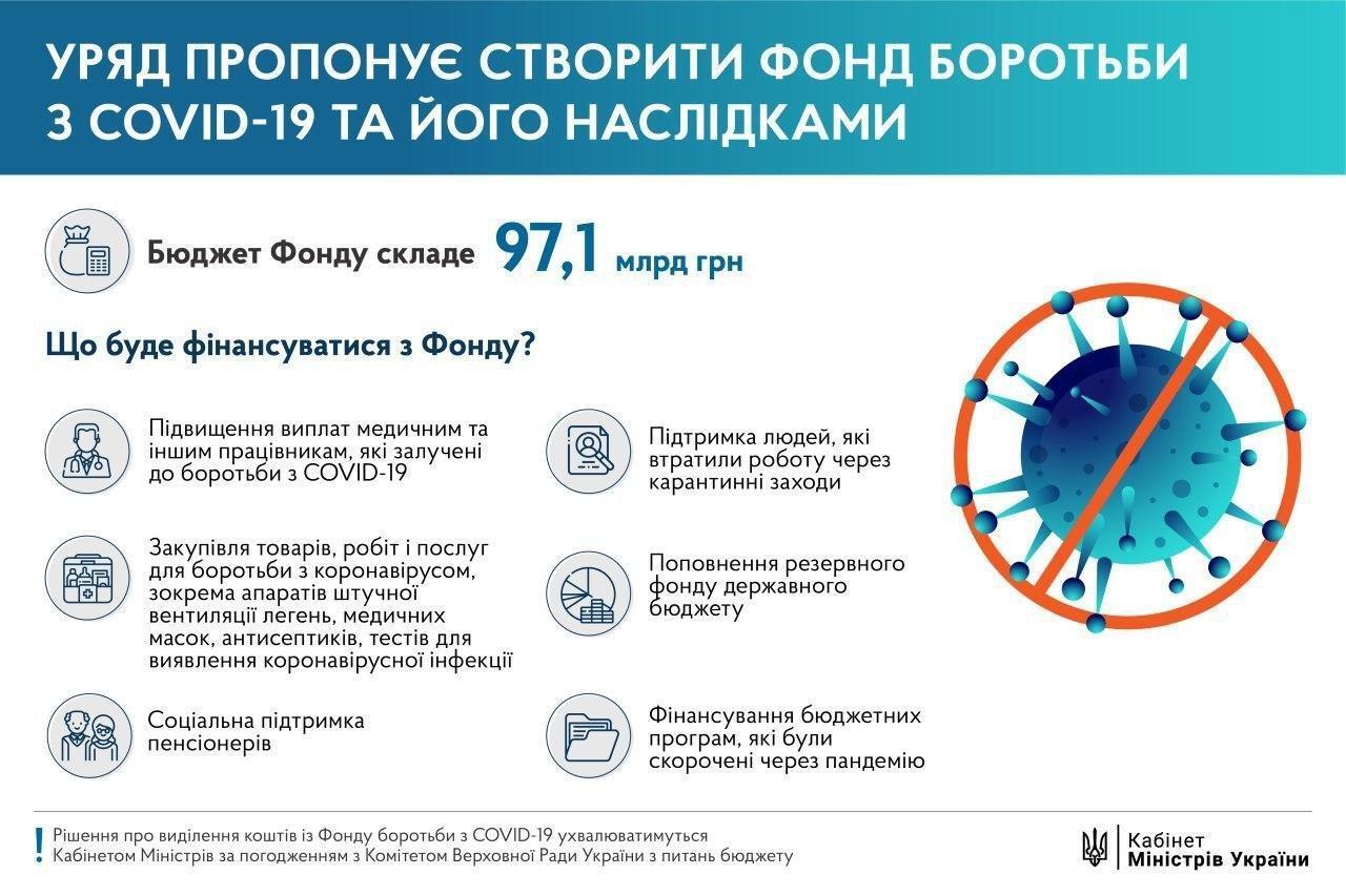 Украина потратила уже миллиард на борьбу с коронавирусом: что купили