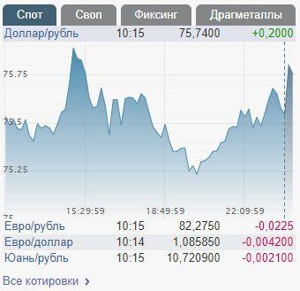 В России подешевел рубль: у Путина попытались укрепить курс, но безрезультатно