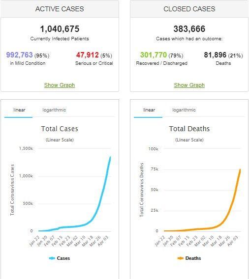 Коронавирус сильнее ударил по миру и Украине: статистика на 7 апреля. Постоянно обновляется