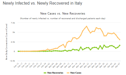 В Италии от COVID-19 вылечилось рекордное количество пациентов