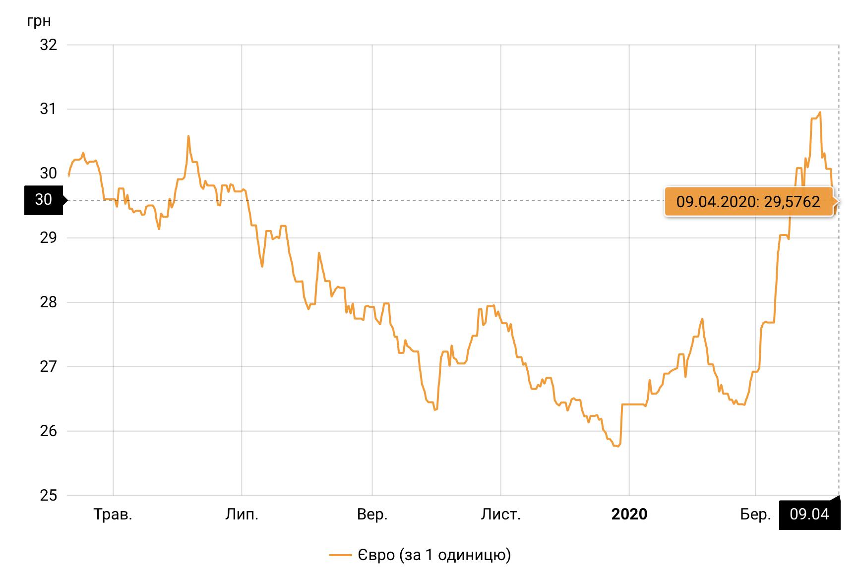 Курс евро НБУ