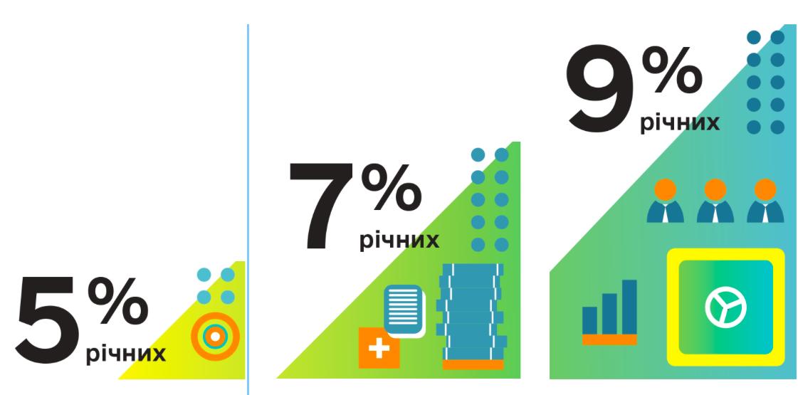 Укргазбанк во время карантина выдает доступные кредиты под 5-7-9%