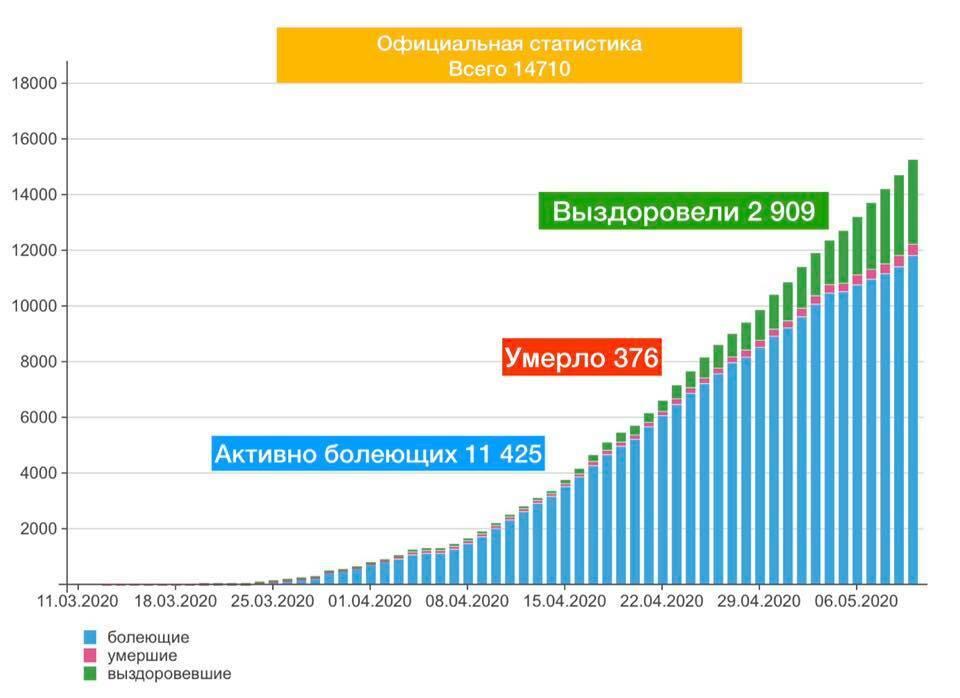 Что не так с коронавирусом в Украине: несколько вопросов без ответов
