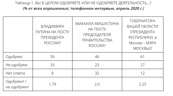 Рівень підтримки влади в Росії