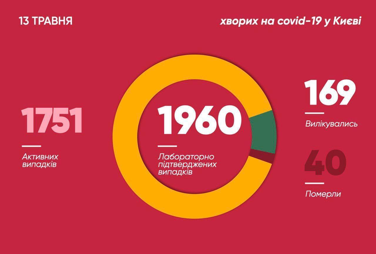 У Києві захворіли на COVID-19 майже 2 тисячі осіб: з'явилися свіжі дані