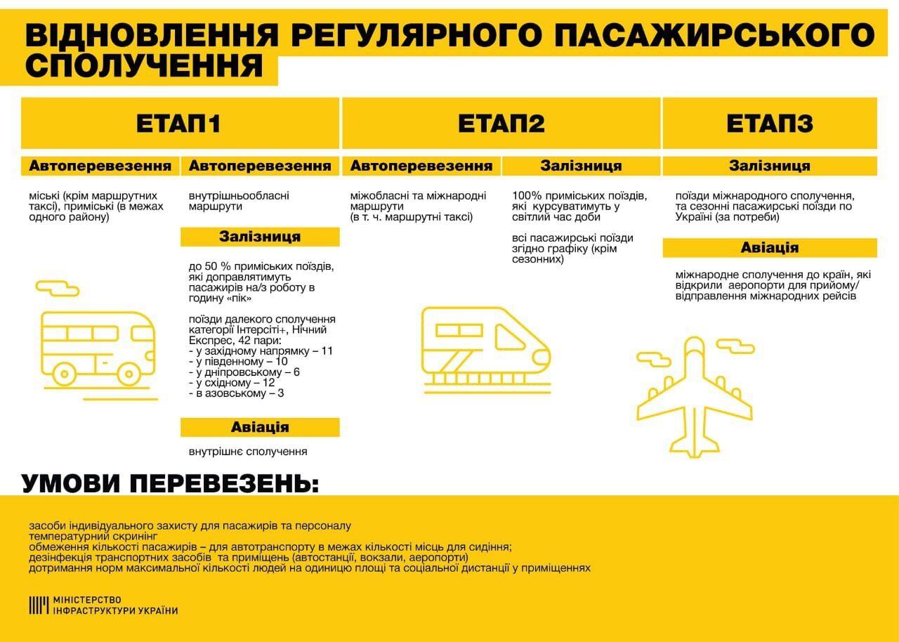 Стало известно, когда могут открыть метро в Украине