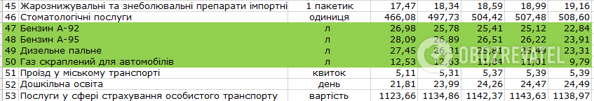 Як змінилися ціни в Україні