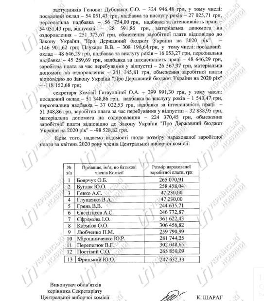 Члени ЦВК отримали на карантині зарплати понад 300 тисяч гривень