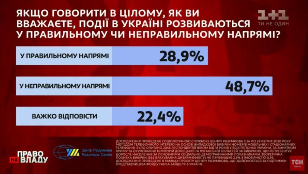 Українці показали рівень довіри до Зеленського. Опубліковані цифри