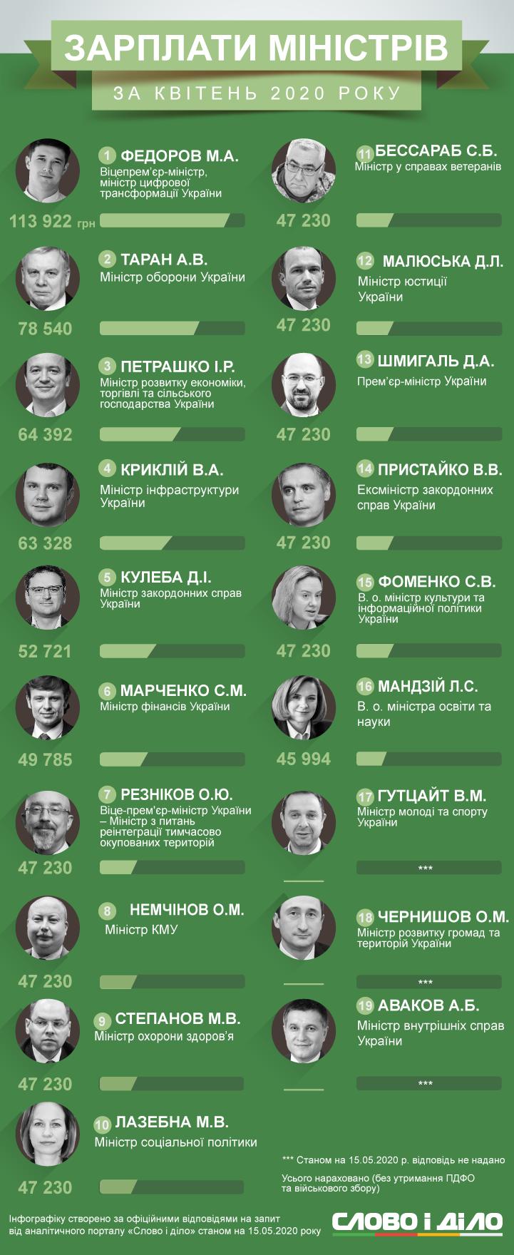 Сколько получили министры в апреле