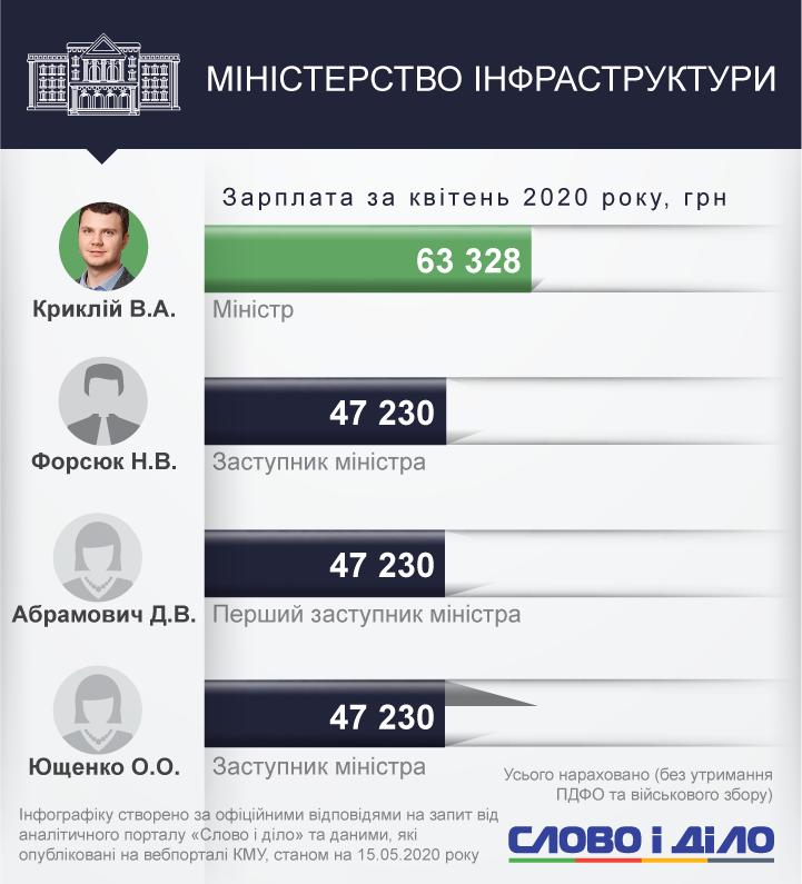 Сколько получили министры и заместители в апреле