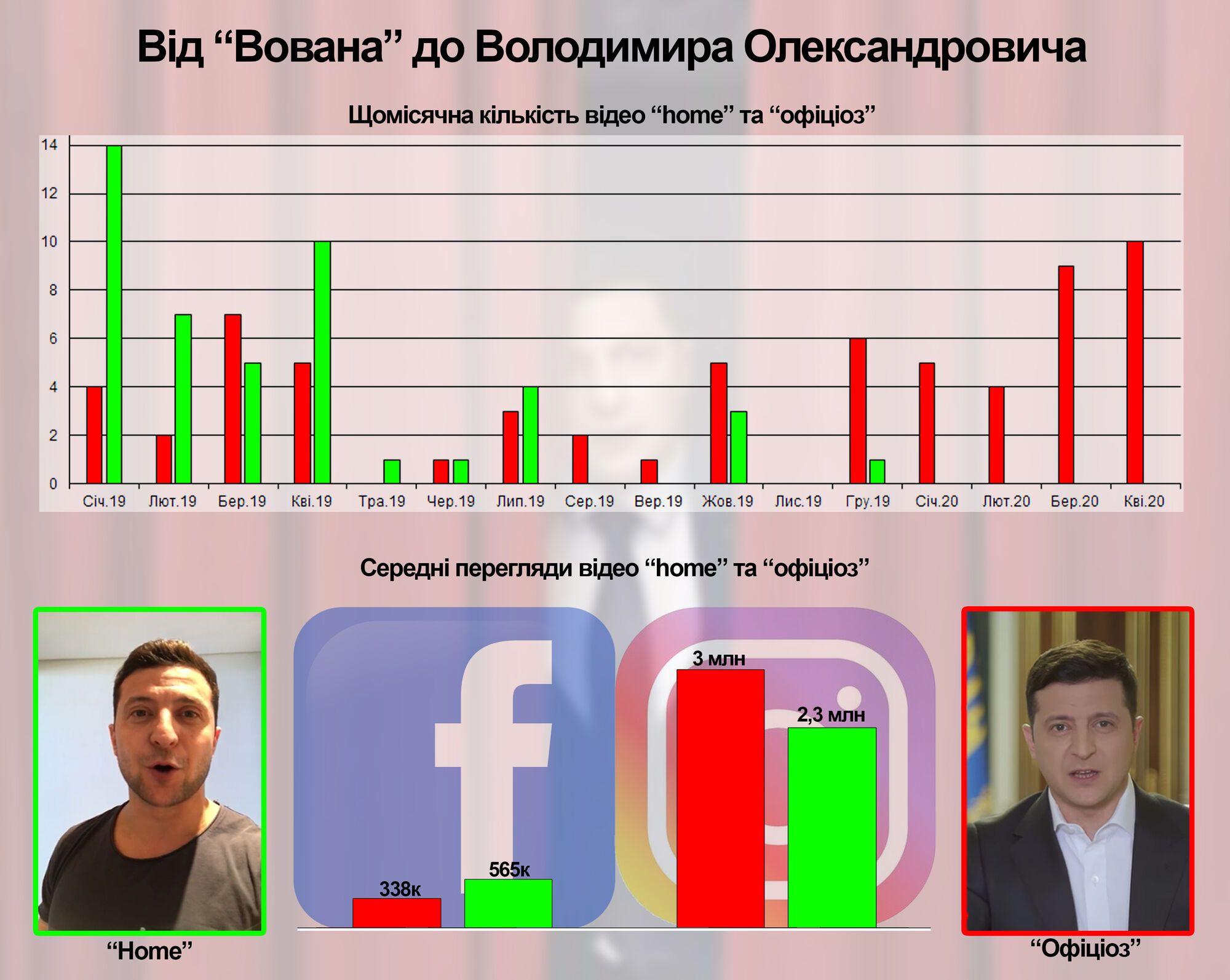 Українці масово перестали дивитися відео Зеленського: у мережі вказали на ознаки катастрофи