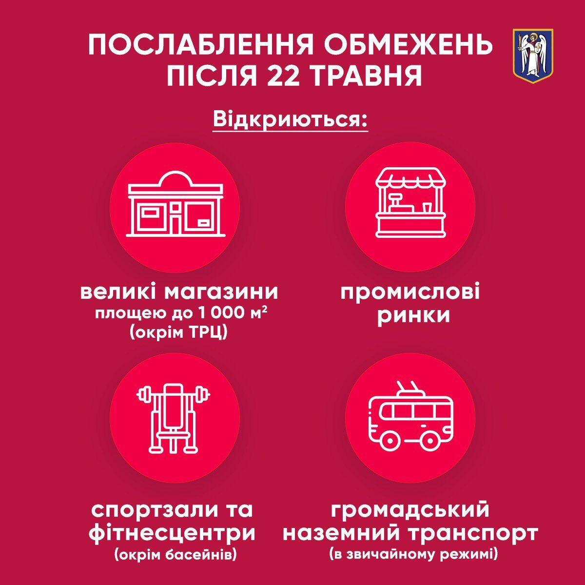 Ослабление карантина в Киеве с 22 мая