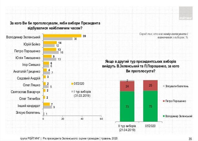 Рейтинг Зеленского изменился: обнародован опрос после года президентства