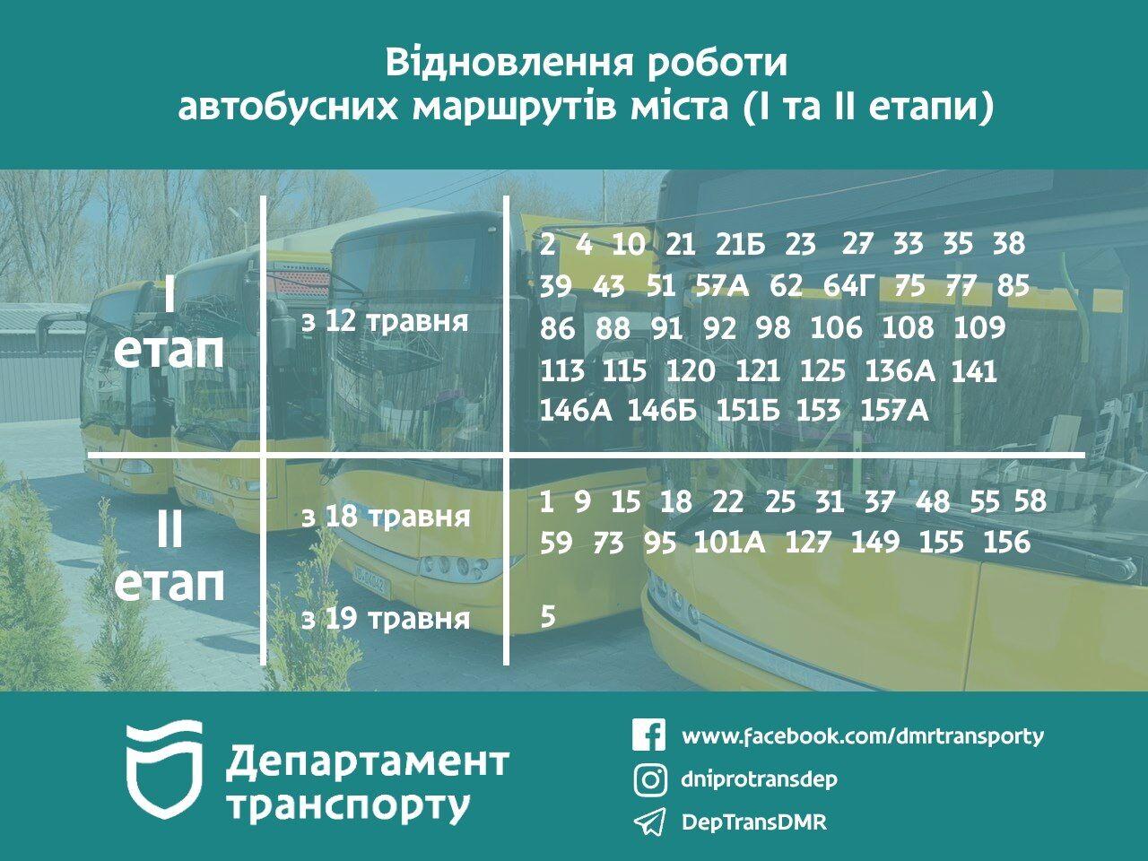 Відновлення роботи автобусних маршрутів Дніпра