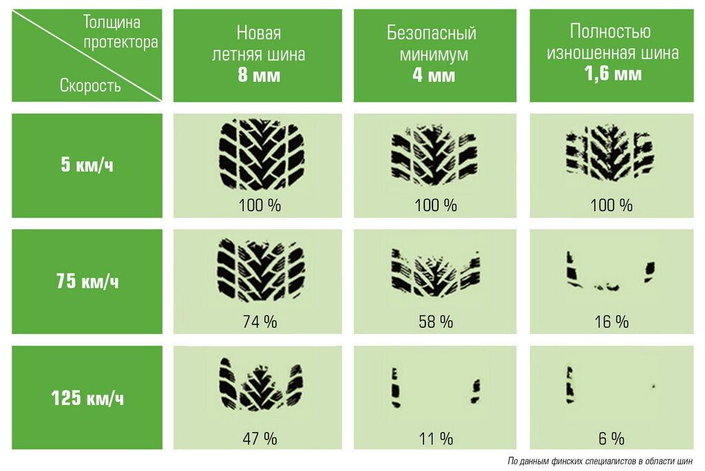 На иллюстрации хорошо видно, как уменьшается пятно контакта при износе и с увеличением скорости