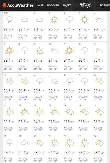 Прогноз погоди на червень