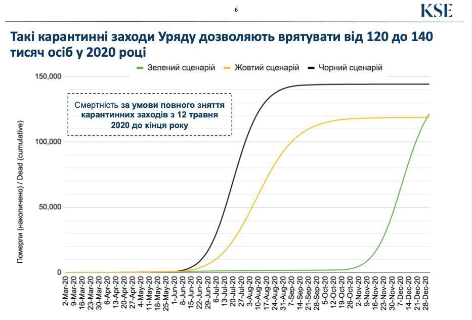 Полная отмена карантина приведет к 120-140 тыс. смертей – Ляшко
