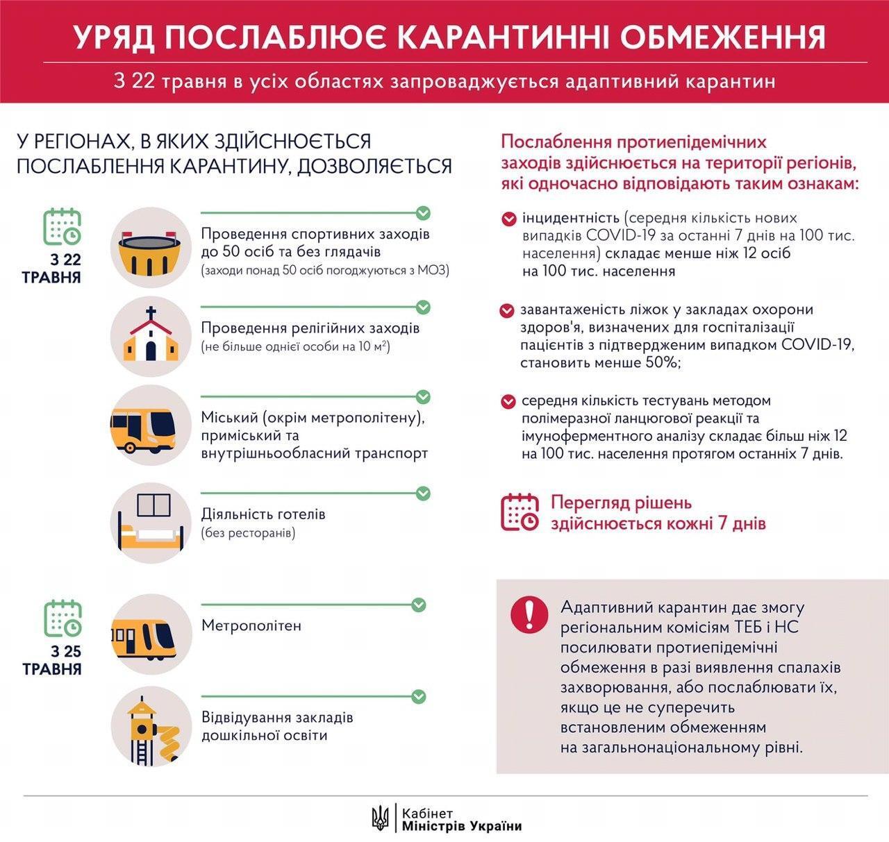 Карантин в Україні продовжили до 22 червня, але ослабили: що зміниться