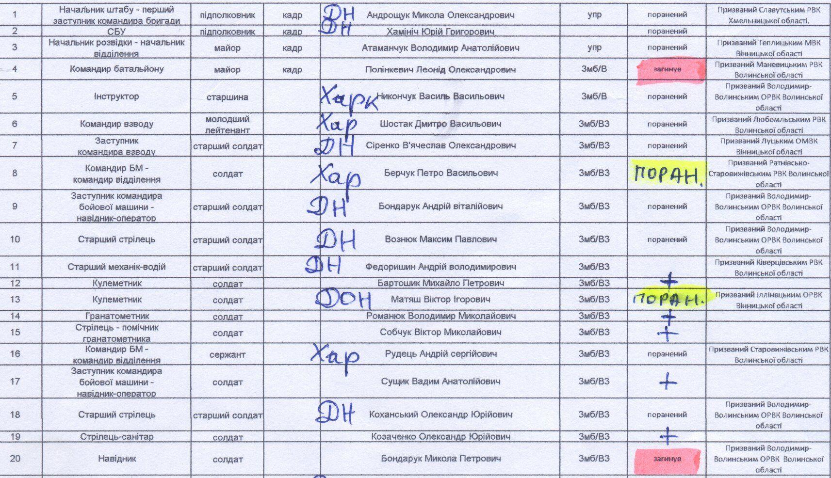 Списки загиблих та поранених складалися у режимі реального часу