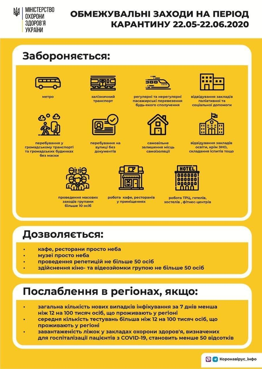 Ослабление карантина в Украине: Минздрав пояснил, что остается под запретом