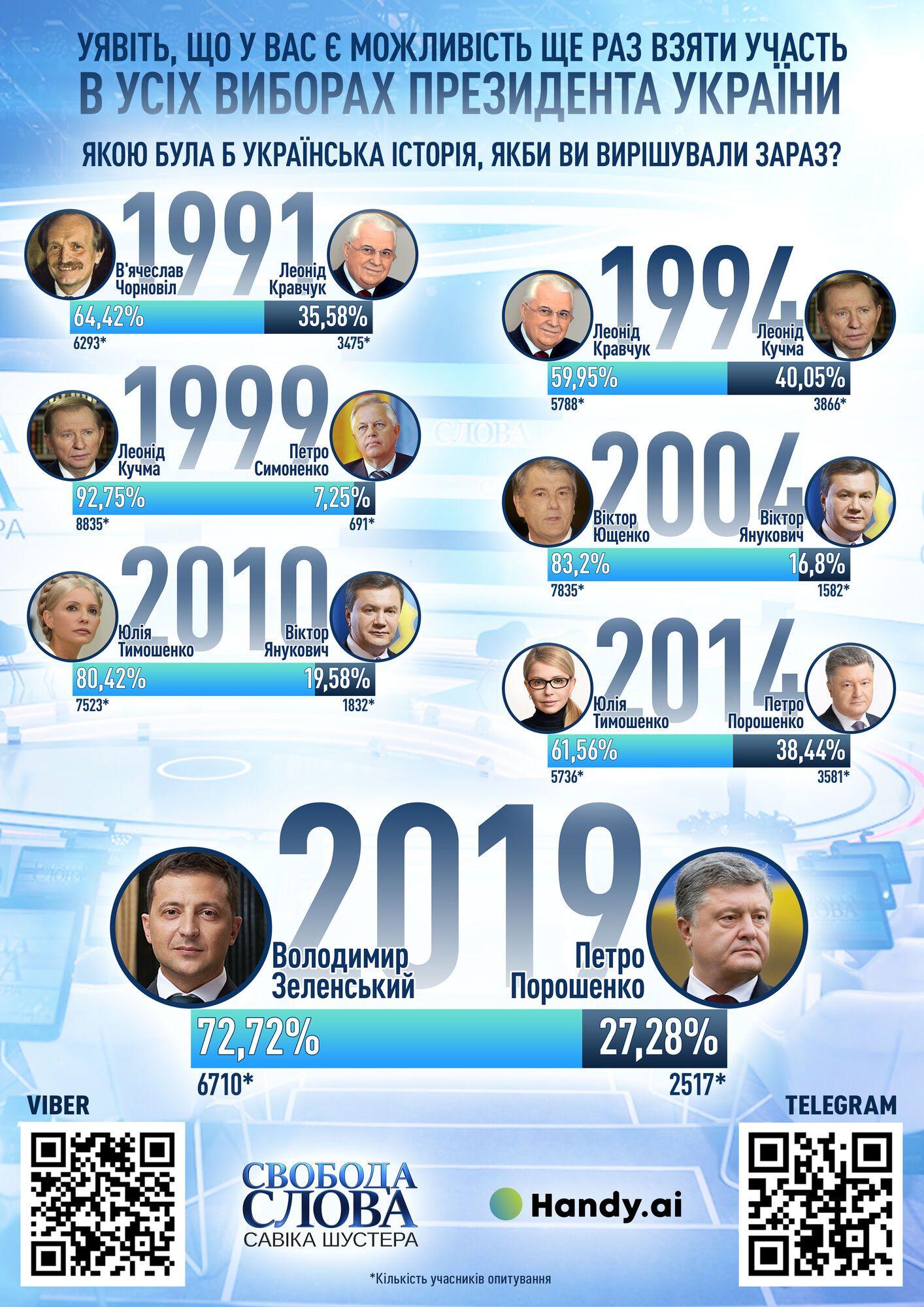 Українці показали, за кого проголосували б, якби на виборах президента балотувались кандидати з минулого