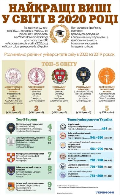 Шесть украинских вузов попали в топ-200 лучших в мире