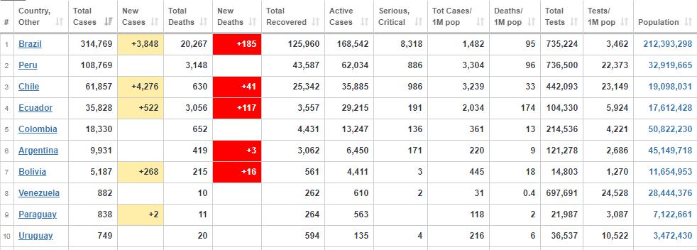 Дані на 22 травня. Топ-10 країн Південної Америки в антирейтингу за кількістю випадків COVID-19