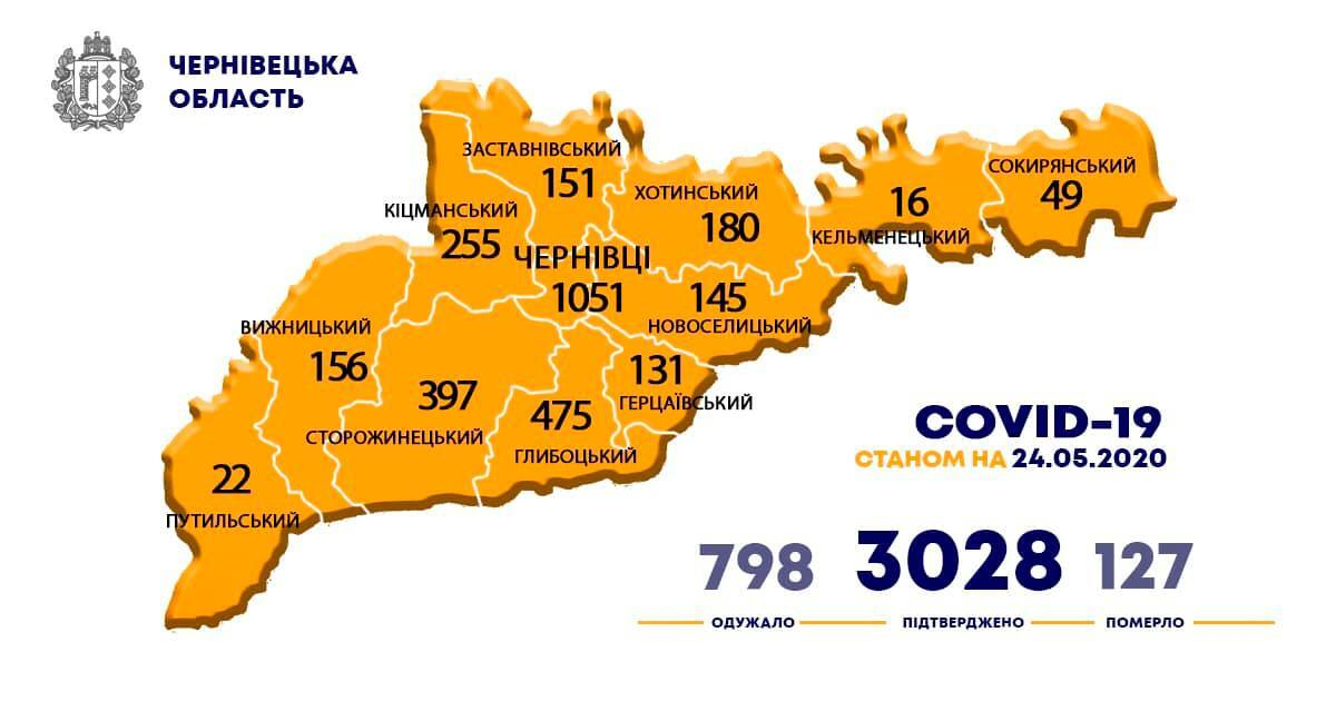 """На Буковині COVID-19 заразилися 3 тисячі осіб: понад 500 у лікарні, багато """"важких"""""""