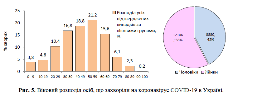 Кто больше всего страдает коронавирусом в Украине
