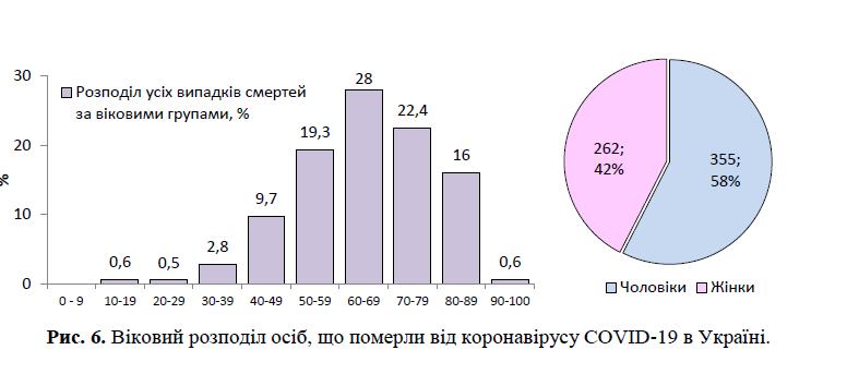 Кто чаще всего умирает от коронавируса в Украине