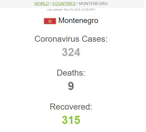 Первая страна в Европе полностью победила COVID-19: последний зараженный выздоровел