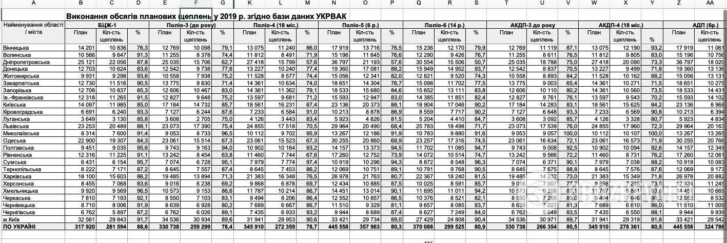 Данные о всеобщей вакцинации по состоянию на 2019 год