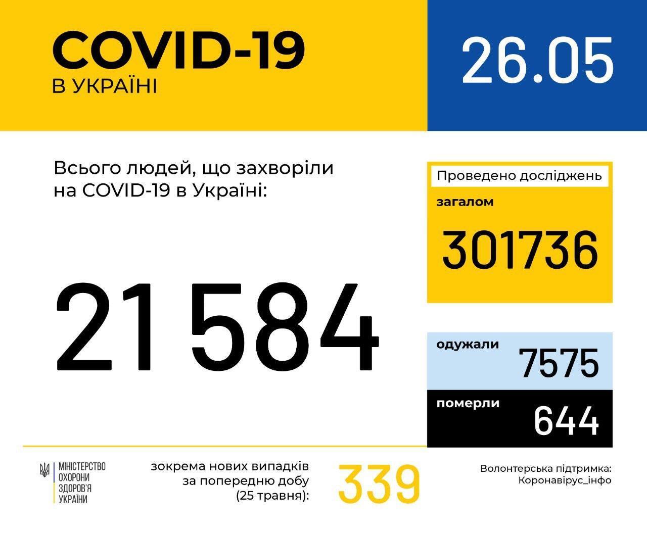 Коронавирус в Украине не отступает, количество больных опять выросло: статистика Минздрава на 26 мая