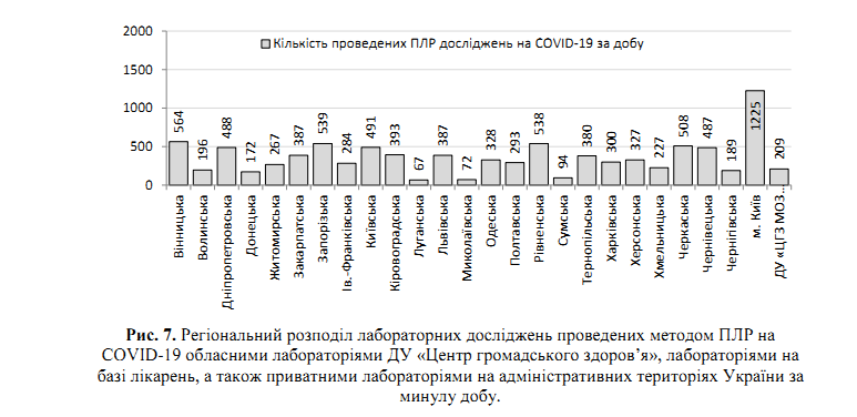 Коронавирус отступает? Свежая статистика по COVID-19 в Украине