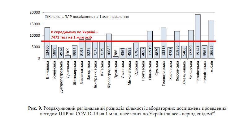 Коронавірус відступає? Свіжа статистика щодо COVID-19 в Україні