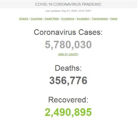 Іспанія стала лідером антирейтингу в Європі: статистика щодо COVID-19 на 27 травня. Оновлюється