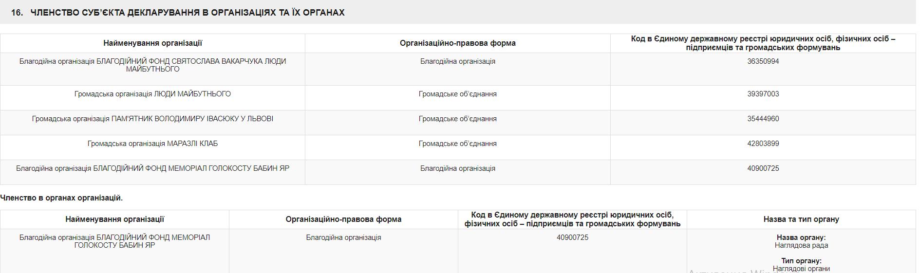 """Вакарчук опубликовал декларацию: чем владеет нардеп от """"Голоса"""""""