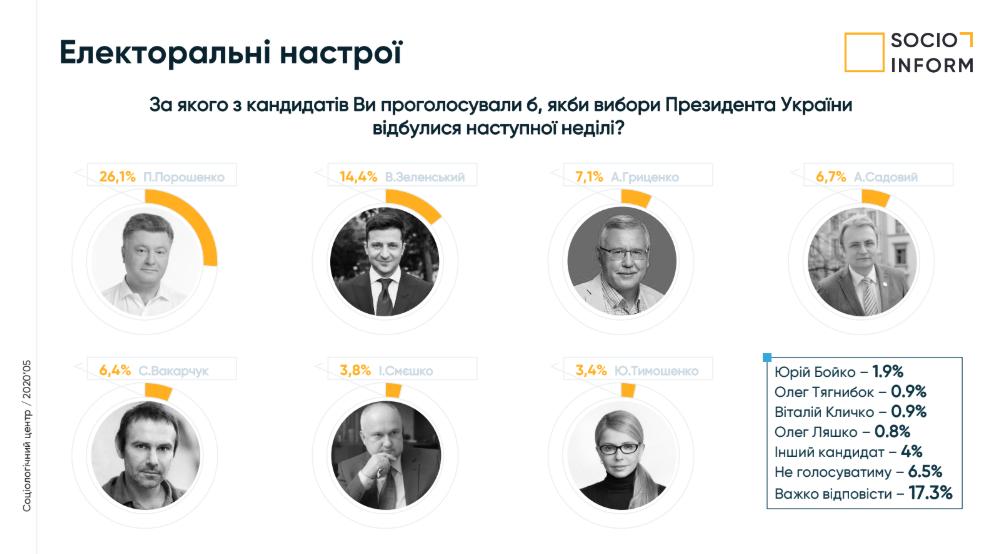 """Рейтинг Порошенко и """"ЕС"""" существенно вырос во Львове: Зеленский и Садовый отстают"""