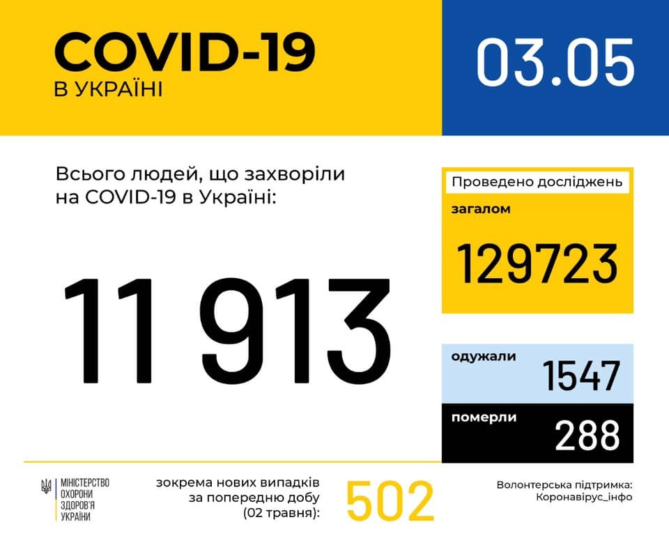 Плюс 502 за сутки: появилась статистика Минздрава по коронавирусу на 3 мая