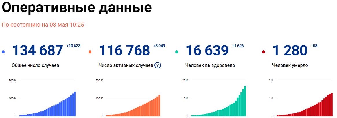 Россия побила собственный антирекорд по коронавирусу