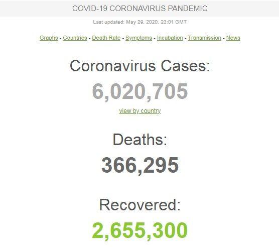 COVID-19 установил антирекорд новых случаев: статистика по коронавирусу за 29 мая