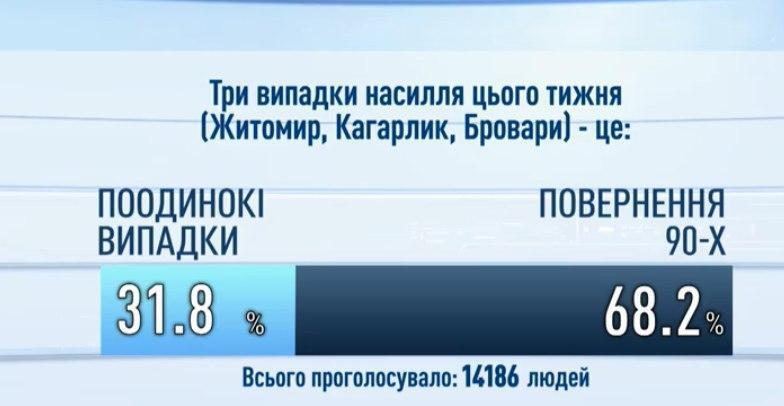 Житомир, Кагарлик, Бровари: українці дали оцінку сплеску насильства в країні
