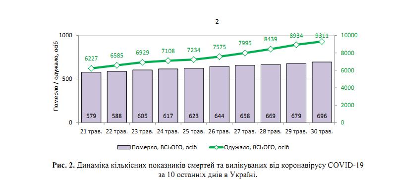 COVID-19 пошел на спад: статистика Минздрава на 30 мая в Украине