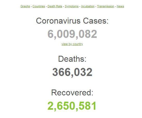 Количество заболевших COVID-19 в мире превысило 6 миллионов человек