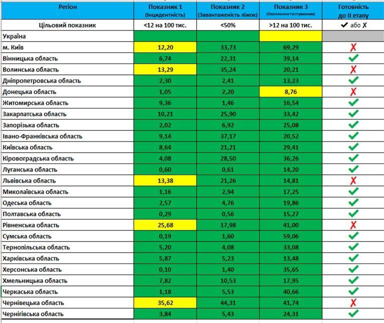 Таблиця аналізу епідеміологічної ситуації станом на 31 травня